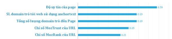 5 yếu tố quyết định thứ hạng liên quan đến Page